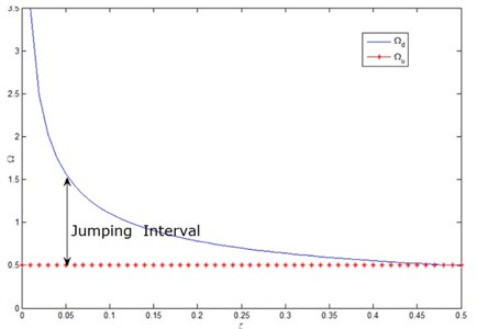 Influence of damping ratio ζ on jumping frequency