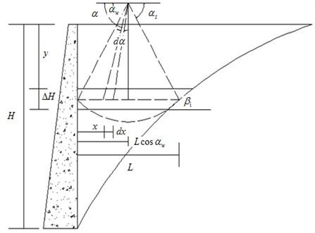 The force model of the slip crack body