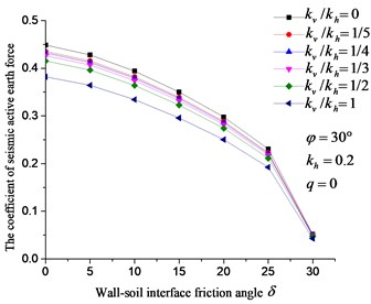 Effect of kv, δ on the coefficient of  seismic active earth pressure