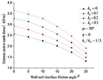 Effect of kh, δ on the  seismic active earth force