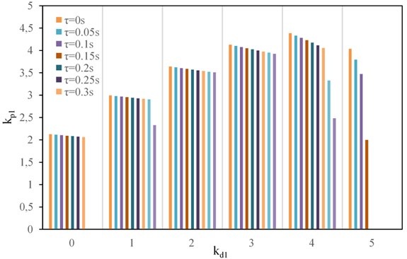 Change law of stability interval of kp1 with different kd1 and time-delay τ values