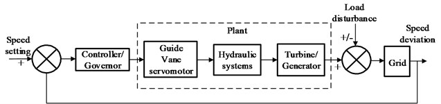 The structure diagram of Francis hydro-turbine governing system