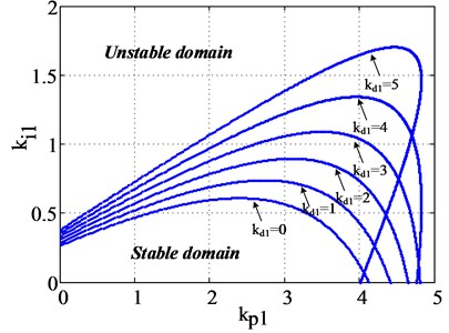 The stable domain of kp1 and ki1 with different kd1 values