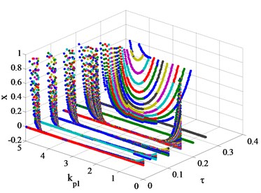 Bifurcation diagrams of the hydro-turbine speed xwith with  different kp1, kd1 and time-delay τ values