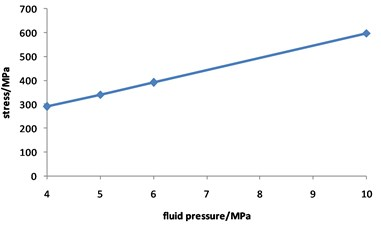 Curve for stress of corroded pipeline  changed with fluid pressure