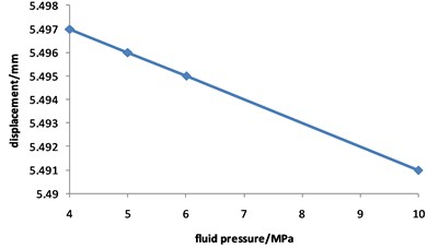 Curve for displacement of corroded  pipeline changed with fluid pressure