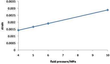 Curve for strain of corroded pipeline changed with fluid pressure
