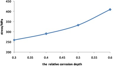 Curve for stress of corroded pipeline  changed with relative corrosion depth