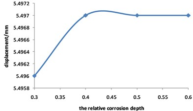 Curve for displacement of corroded pipeline changed with relative corrosion depth