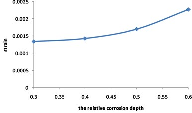 Curve for strain of the pipeline with double corrosion defects  changed with the relative corrosion depth