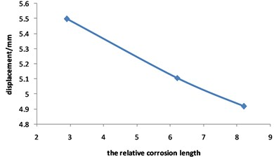 Curve for displacement of corroded  pipeline changed with relative corrosion length