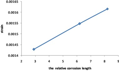 Curve for strain of the pipeline with double corrosion defects  changed with the relative corrosion length