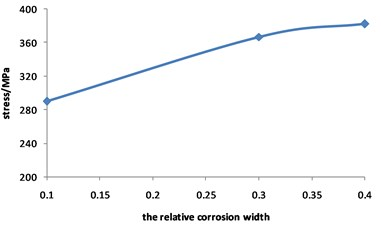 Curve for stress of corroded pipeline  changed with relative corrosion width