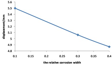 Curve for displacement of corroded pipeline Changed with relative corrosion width