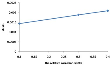 Curve for strain of the corroded pipeline changed with the relative corrosion width