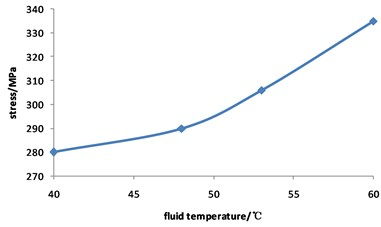 Curve for stress of corroded pipeline changed with fluid temperature