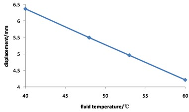 Curve for displacement of corroded pipeline changed with fluid temperature