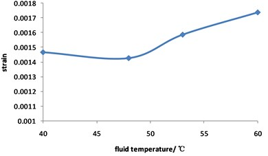 Curve for strain of corroded pipeline changed with fluid temperature