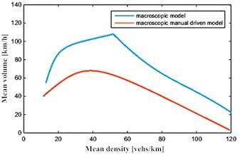 Macroscopic volume – density curves  under open boundary conditions