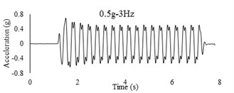Time history and frequency content of input motions