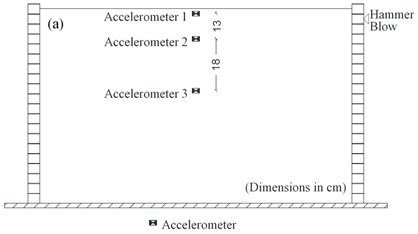 a) Shear box configuration for hammer test, b) transmitted wave time history during hammer test