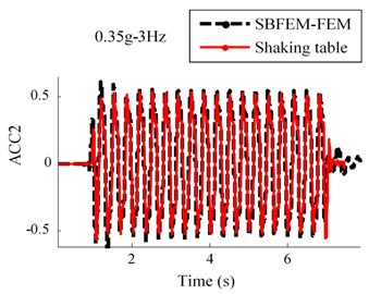 Comparison between numerical and shaking table tests records  in RT model for 0.35 g-3 Hz input motion