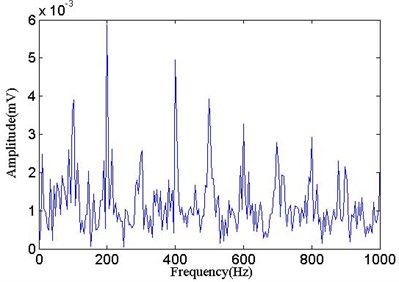 Envelope spectrum of IMF1  (processed with MOMEDA)