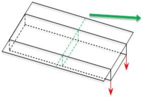 a) Positive shear lag effect and b) negative shear lag effect
