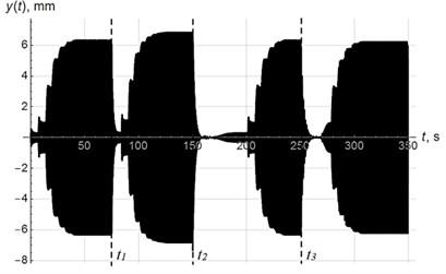 Vertical oscillations of the center of mass