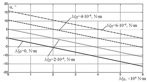 Influence of the friction torque on the difference in phase angles of disbalances