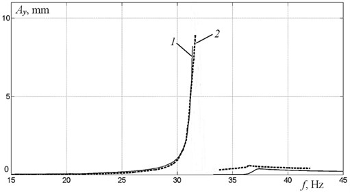 Frequency response for vertical oscillations