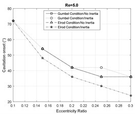 Cavitation analysis at Re= 5
