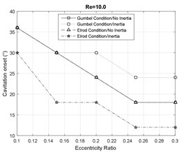 Cavitation analysis at Re= 10