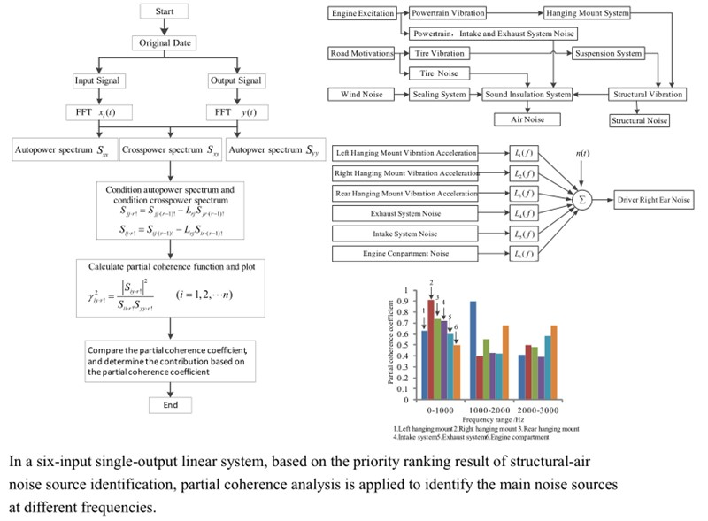 Application of coherence analysis study on identification of vehicle noise sources