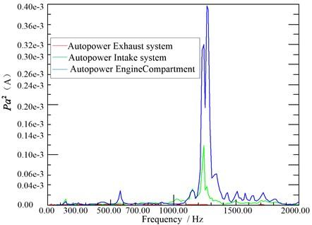 Exhaust, intake, engine room noise autopower spectrum