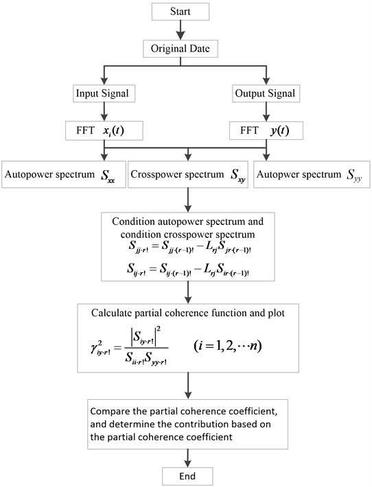 Partial coherence calculation block diagram