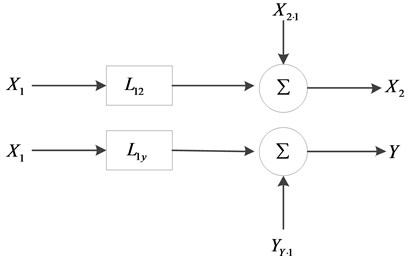 Two input/single output model