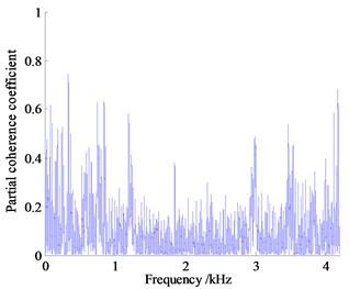 Partial coherent curve of vibration and noise measurement