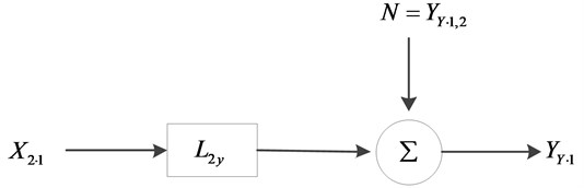 System model removed the effect of x1(t)