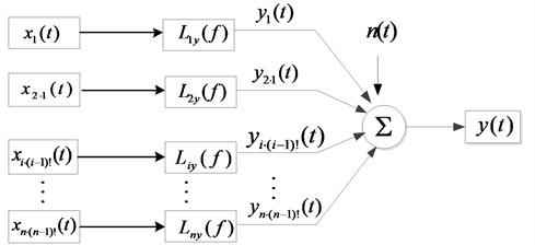 Multi-input single output system