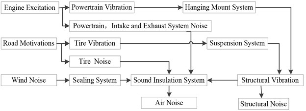 The mechanism and transmission of vehicle interior noise