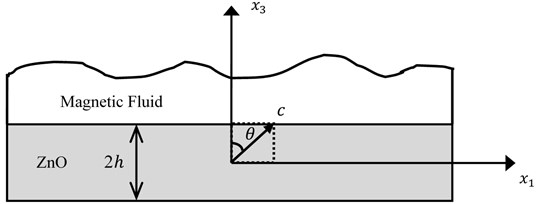 A ZnO film structure with inclined c-axe covered with magnetic liquids.  2h is the thickness of the ZnO film. θ is the c-axis tilt angle of the ZnO film