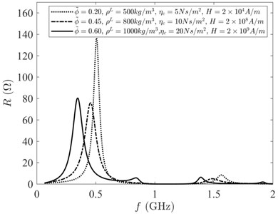 Output impedance spectrum with different coupling of the volume fraction,  density, viscous coefficient, magnetic field intensity coupling