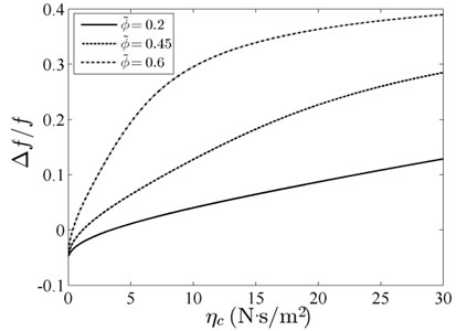 Relative resonant frequency versus viscous coefficient with different volume fraction