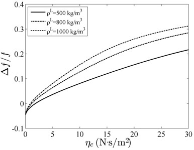 Relative resonant frequency versus viscous coefficient with different density