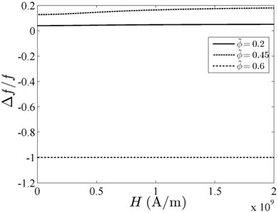 Relative resonant frequency versus uniform magnetic field with different volume fraction