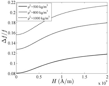 Relative resonant frequency versus uniform magnetic field with different density
