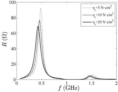 Output impedance spectrum  with different viscous coefficient
