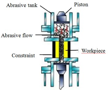 Abrasive flow processing principle