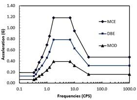 Earthquake ground response spectra
